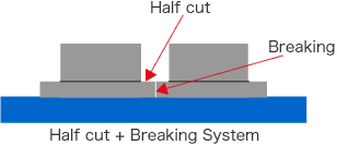 Half cut + Breaking System
