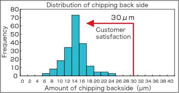 Ability of the distribution of chipping back side
