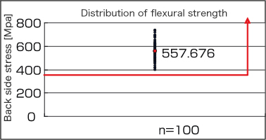 Distribution of flexural strength