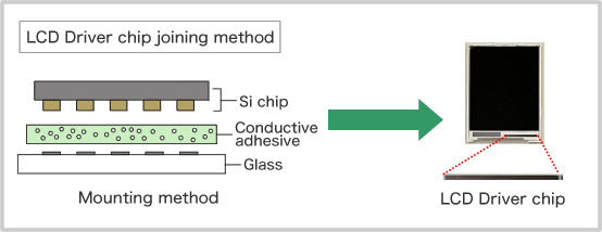 LCD Driver chip joining method